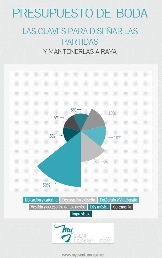Infographic_presupuesto_boda