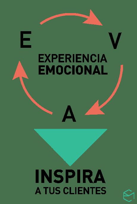 diagrama_EVA